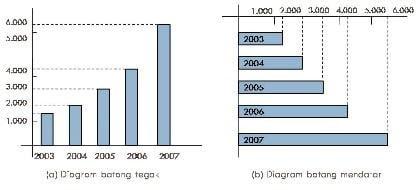 Grafik Batang